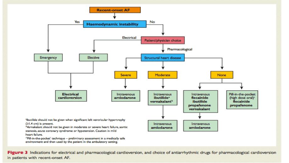 fibrillazione atriale: indicazioni alla cardioversione