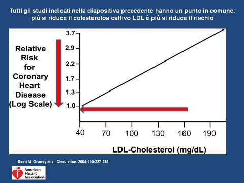 Grafico LDL e rischio CV