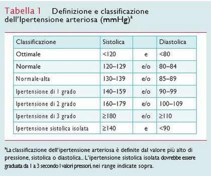 Ipertensione arteriosa: classificazione
