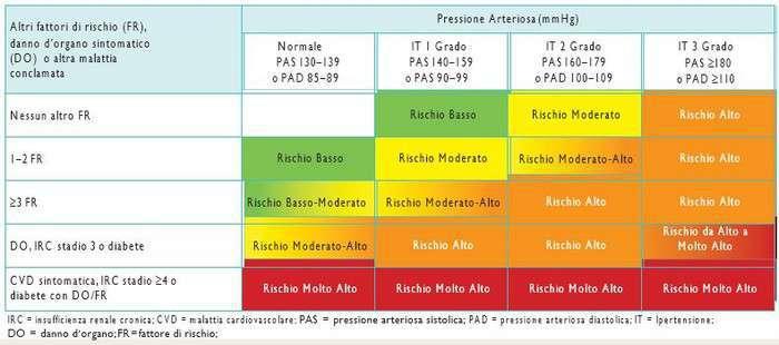 Ipertensione arteriosa: valutazione del rischio <a href=