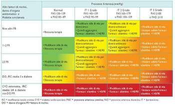 Ipertensione arteriosa: indicazioni al trattamento