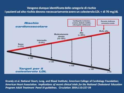 Livelli di LDL nl rischio elevato