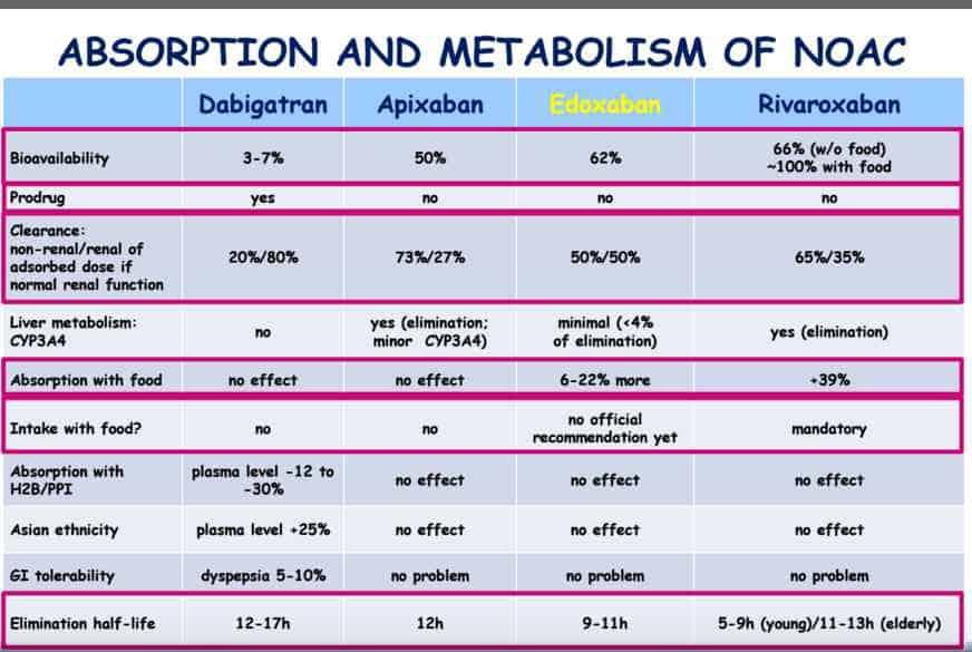 NAO: assorbimento e metabolismo