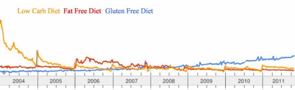 sensibilità al glutine: trend di utilizzo di tre diverse diete