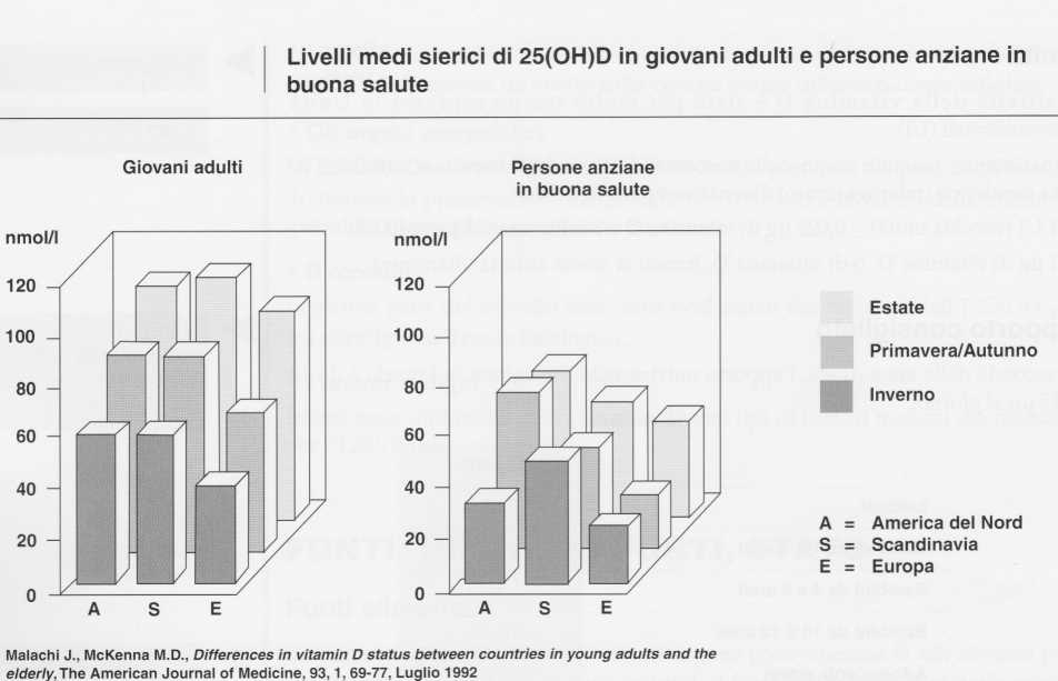 Vitamina D (Calciferolo): livelli medi nella popolazione
