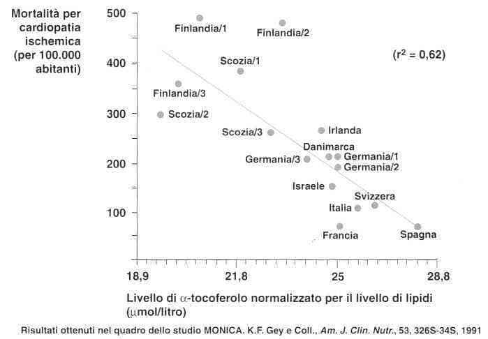 Vitamina E (Tocoferolo): mortalità per cardiopatia ischemica