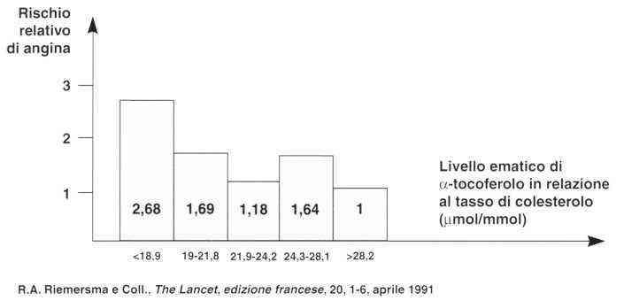 Vitamina E (Tocoferolo): <a href=