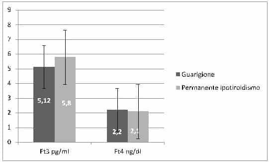 tiroidite subacuta di de quervain: Figura 2