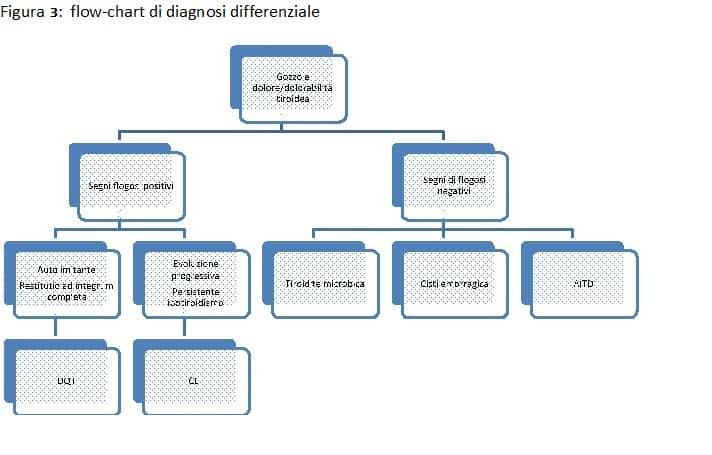 tiroidite subacuta di de quervain: Figura 3