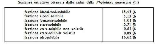 fitolacca Figura 1