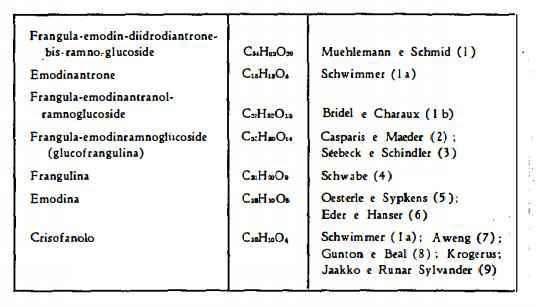 frangola Figura 3