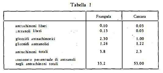 frangola Figura 5