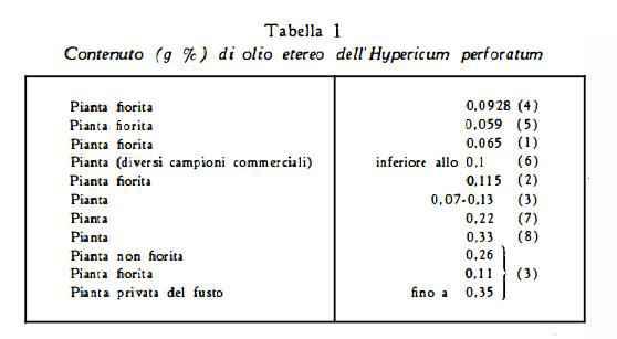 iperico Figura 1
