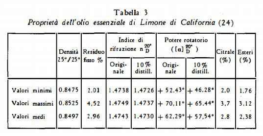 limone Figura 7