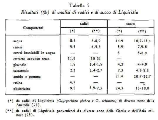 liquirizia Figura 7