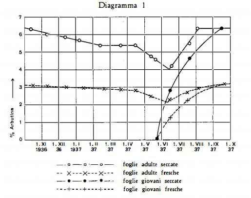 mirtillorosso Figura 4