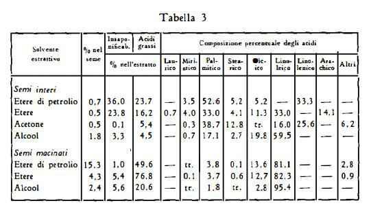 ortica Figura 3