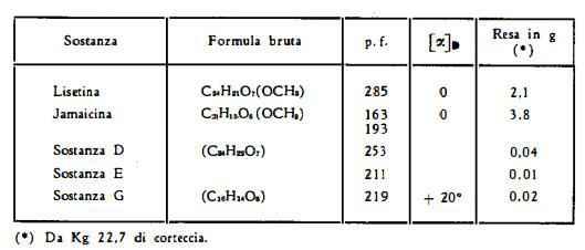 piscidia Figura 1