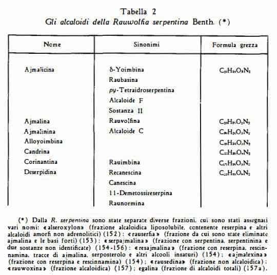 rauwolfia Figura 18