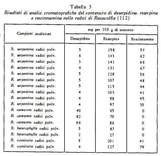 rauwolfia Figura 20