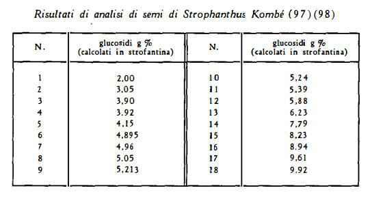 strofanto Figura 5