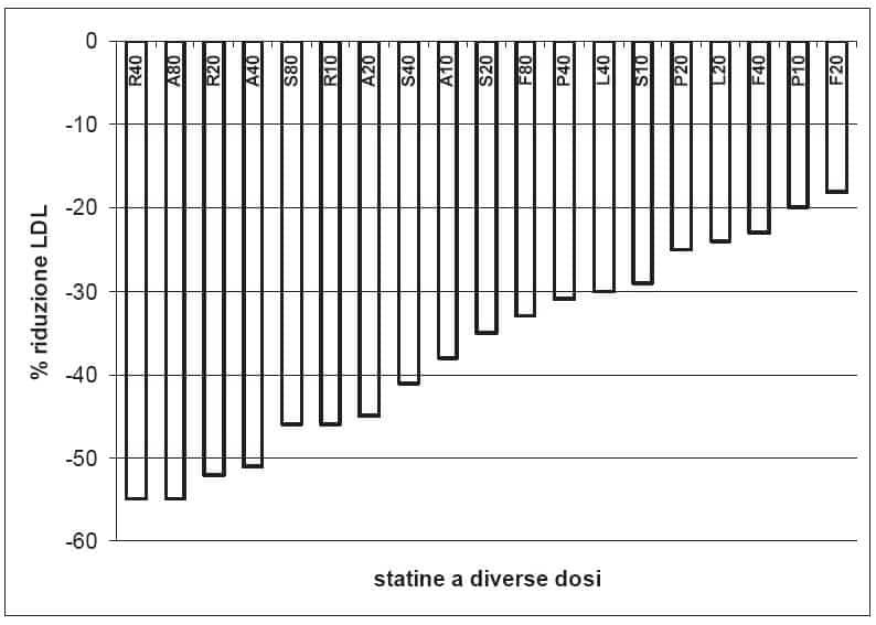 Nota 13: dosi statine