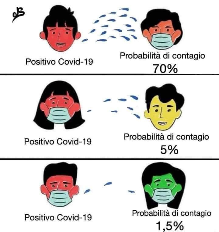 covid-19 fase 2: utilità delle mascherine chirurgiche